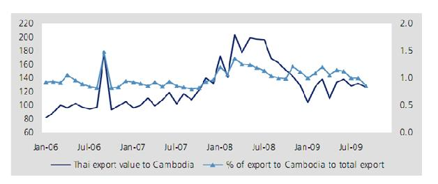 Thai Export Value to Cambodia, $m, (LHS); % to total export value (RHS)